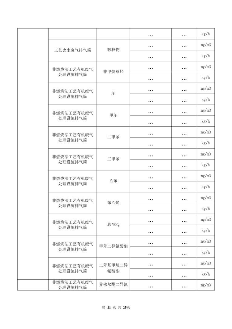 环境检测涂料油墨制造自行监测方案模板  第21张