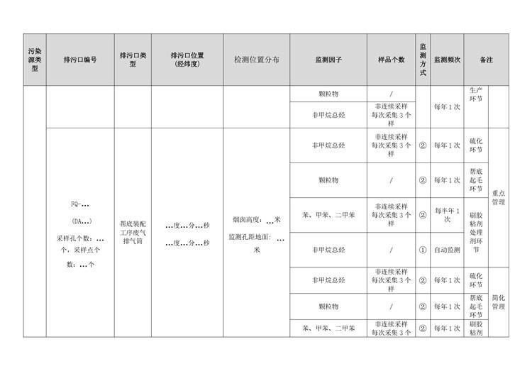 环境检测制鞋工业自行监测方案模板  第8张