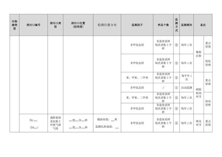 环境检测制鞋工业自行监测方案模板  第11张