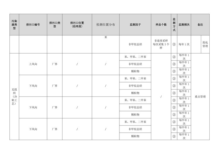 环境检测制鞋工业自行监测方案模板  第16张