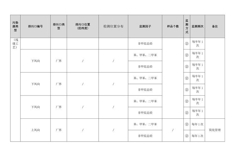 环境检测制鞋工业自行监测方案模板  第26张