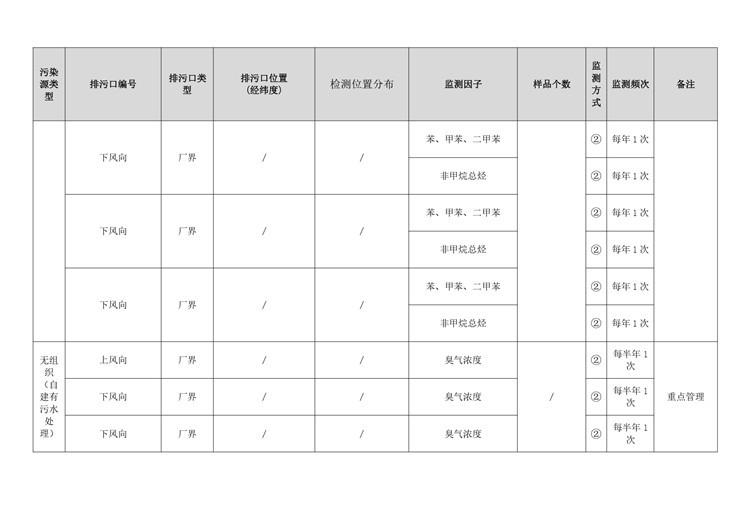 环境检测制鞋工业自行监测方案模板  第27张