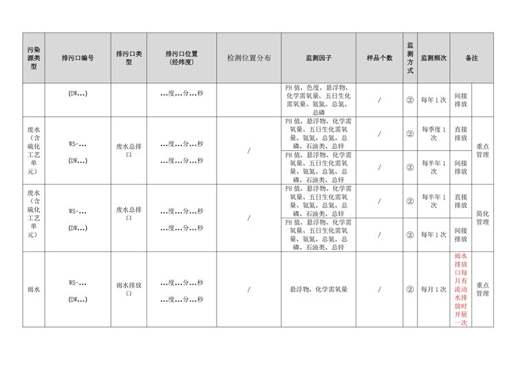 环境检测制鞋工业自行监测方案模板  第29张