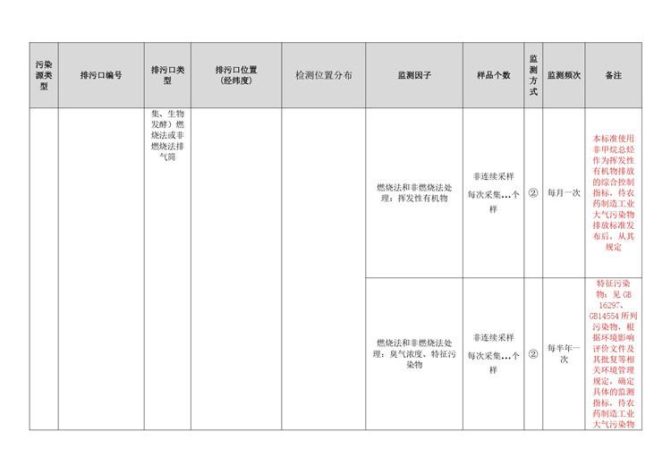 农药制造行业自行监测方案模板  第8张