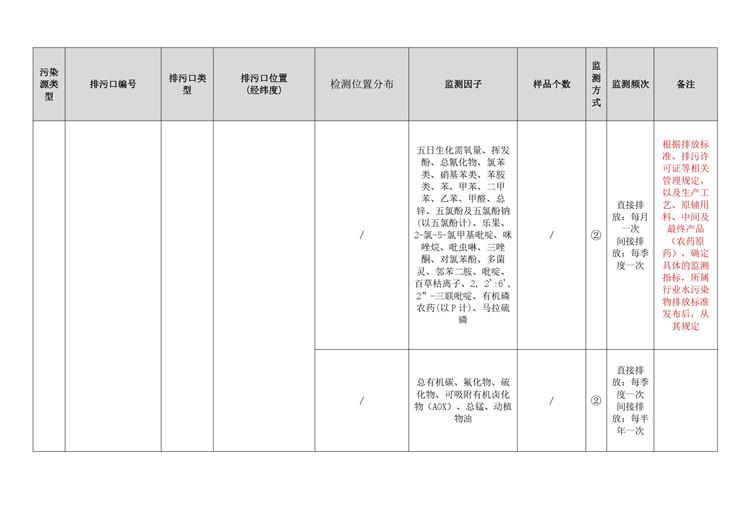 农药制造行业自行监测方案模板  第14张