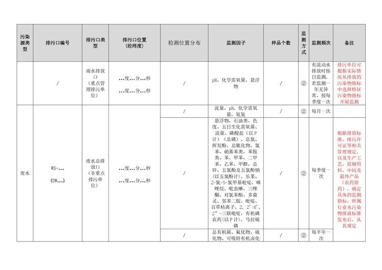 农药制造行业自行监测方案模板  第15张