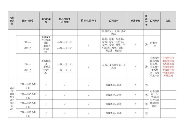 农药制造行业自行监测方案模板  第16张