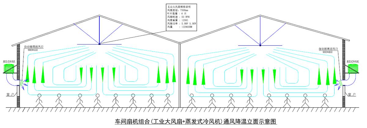 车间扇机组合(工业大风扇+蒸发式冷风机)通风降温立面示意图