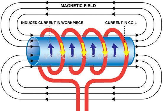 电磁加热技术的广泛应用